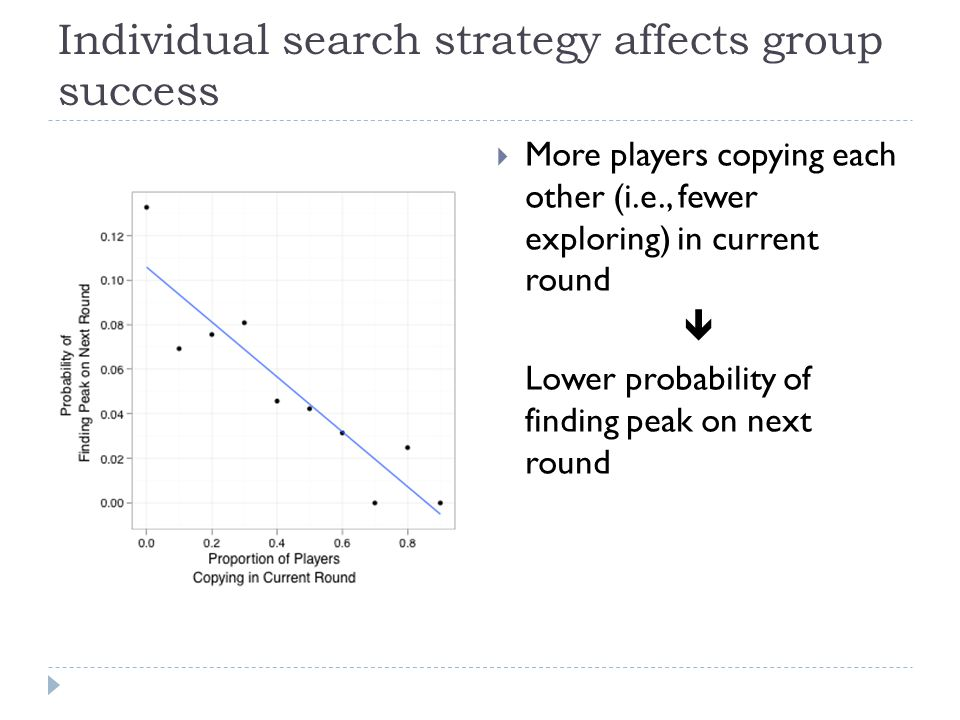 Individual search strategy affects group success  More players copying each other (i.e., fewer exploring) in current round  Lower probability of finding peak on next round