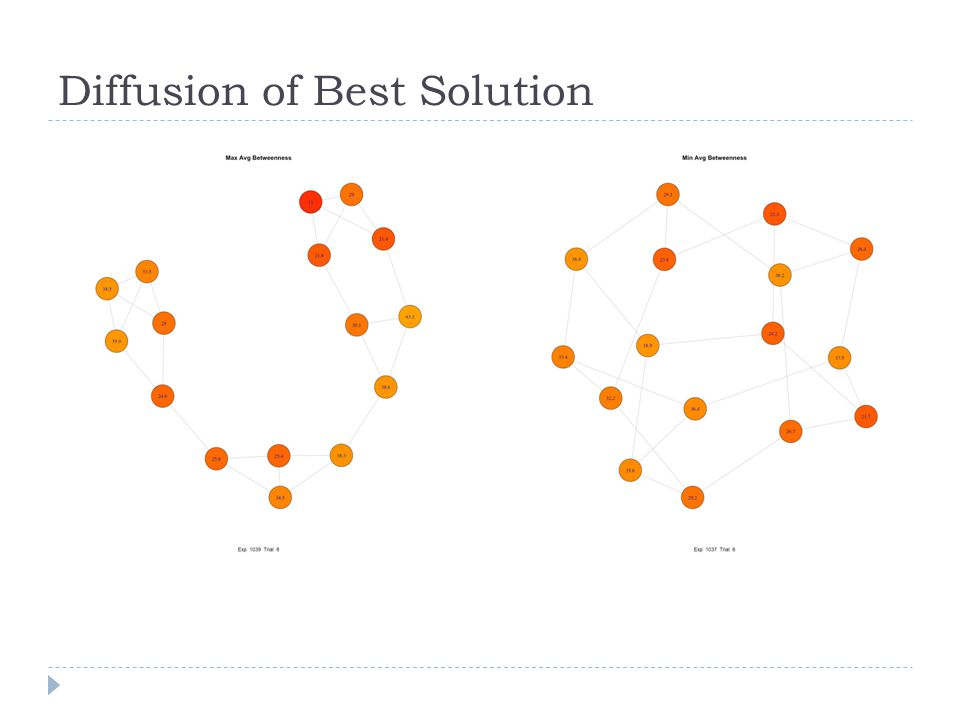 Diffusion of Best Solution