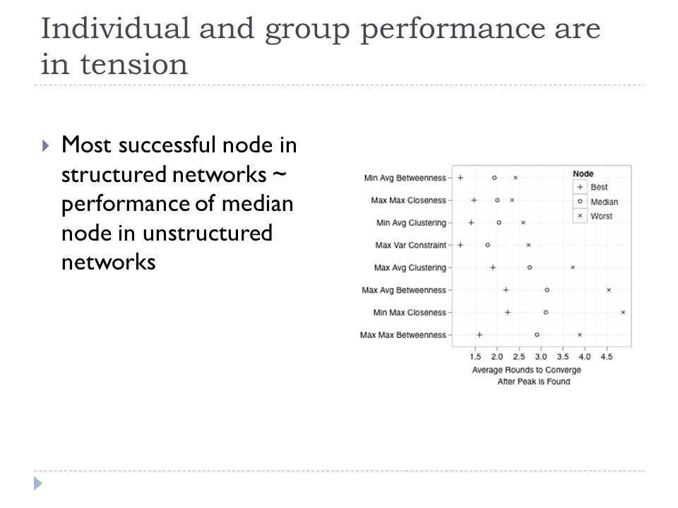 Individual and group performance are in tension  Most successful node in structured networks ~ performance of median node in unstructured networks
