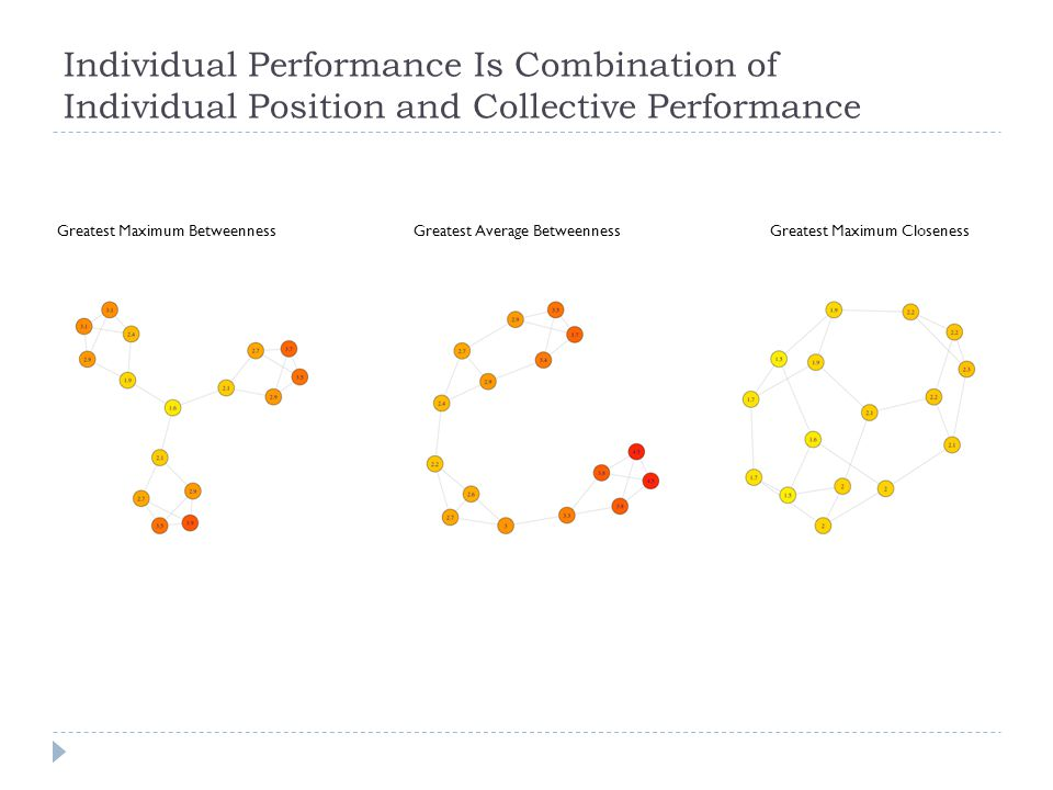 Individual Performance Is Combination of Individual Position and Collective Performance Greatest Average BetweennessGreatest Maximum BetweennessGreatest Maximum Closeness