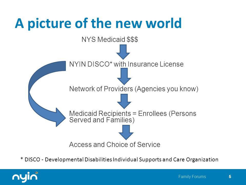 A picture of the new world NYS Medicaid $$$ NYIN DISCO* with Insurance License Network of Providers (Agencies you know) Medicaid Recipients = Enrollees (Persons Served and Families) Access and Choice of Service 5Family Forums * DISCO - Developmental Disabilities Individual Supports and Care Organization