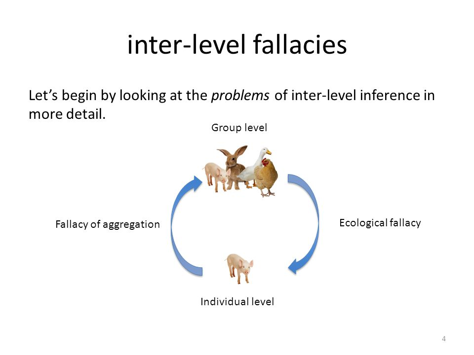 ecological fallacy The ecological fallacy is widely discussed in epidemiology, social science, etc.