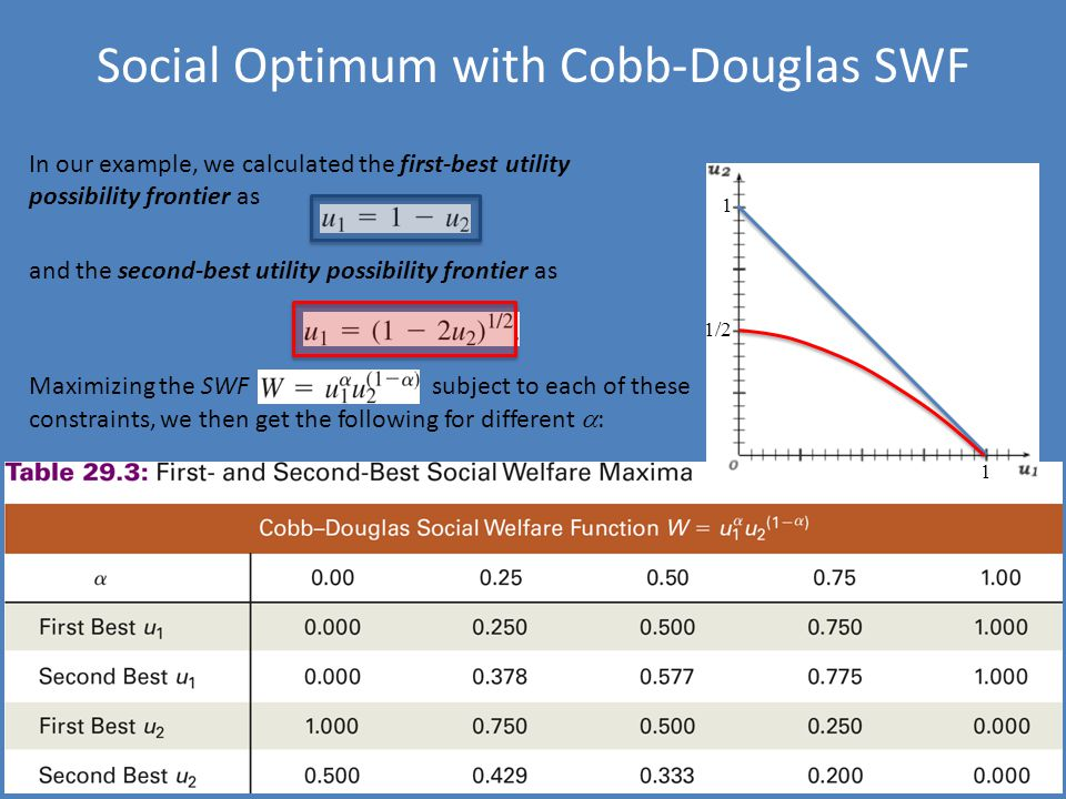 Social Optimum with Cobb-Douglas SWF In our example, we calculated the first-best utility possibility frontier as and the second-best utility possibility frontier as Maximizing the SWF subject to each of these constraints, we then get the following for different  : 1 1 1/2