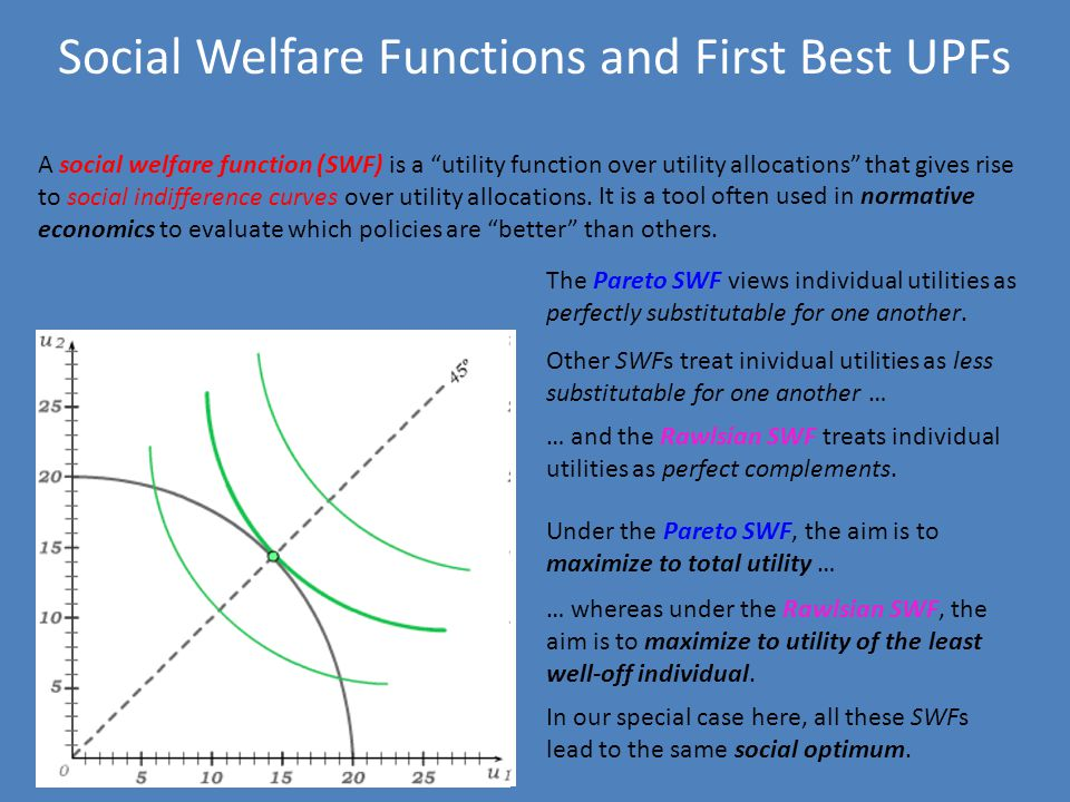 Social Welfare Functions and First Best UPFs A social welfare function (SWF) is a utility function over utility allocations that gives rise to social indifference curves over utility allocations.