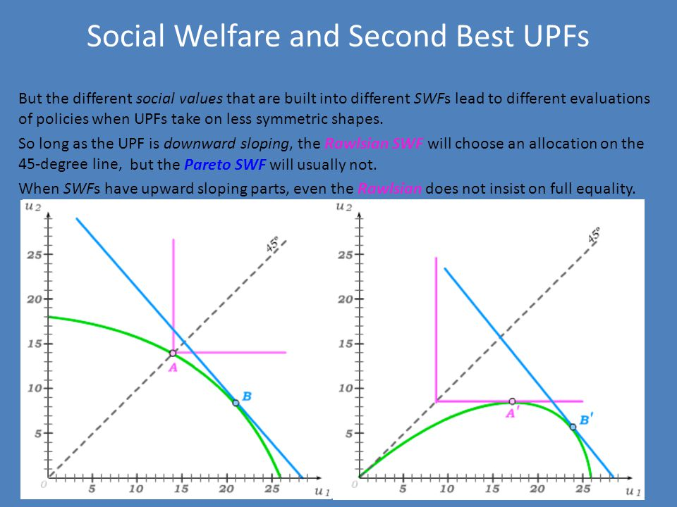 Social Welfare and Second Best UPFs But the different social values that are built into different SWFs lead to different evaluations of policies when UPFs take on less symmetric shapes.