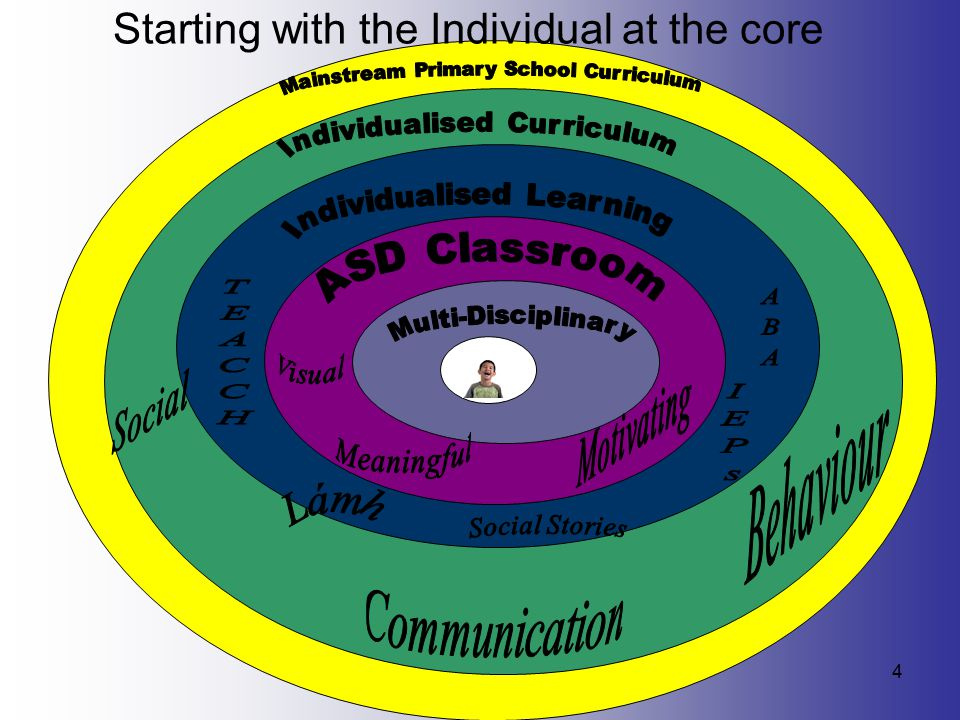 Starting with the Individual at the core 4