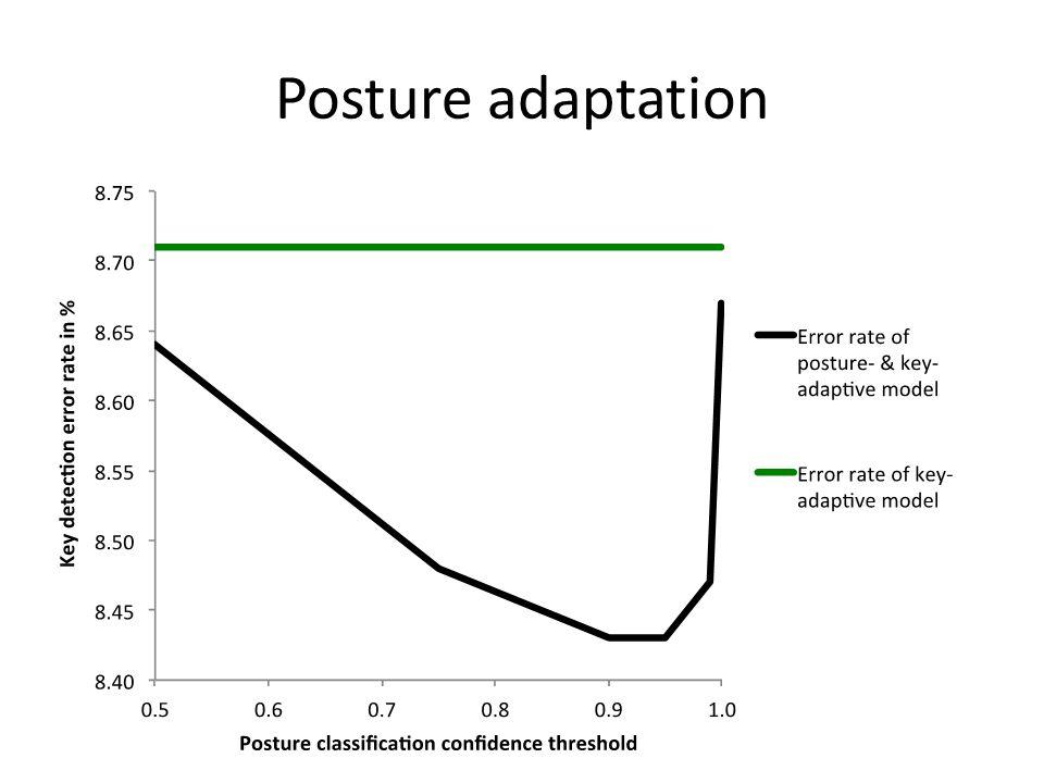 Posture adaptation