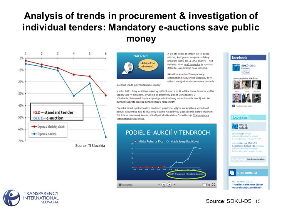 Analysis of trends in procurement & investigation of individual tenders: Mandatory e-auctions save public money 15 Source: SDKU-DS