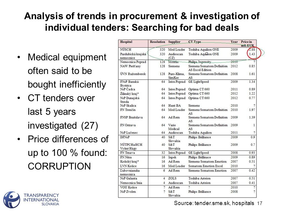 Analysis of trends in procurement & investigation of individual tenders: Searching for bad deals 17 Medical equipment often said to be bought inefficiently CT tenders over last 5 years investigated (27) Price differences of up to 100 % found: CORRUPTION Source: tender.sme.sk, hospitals