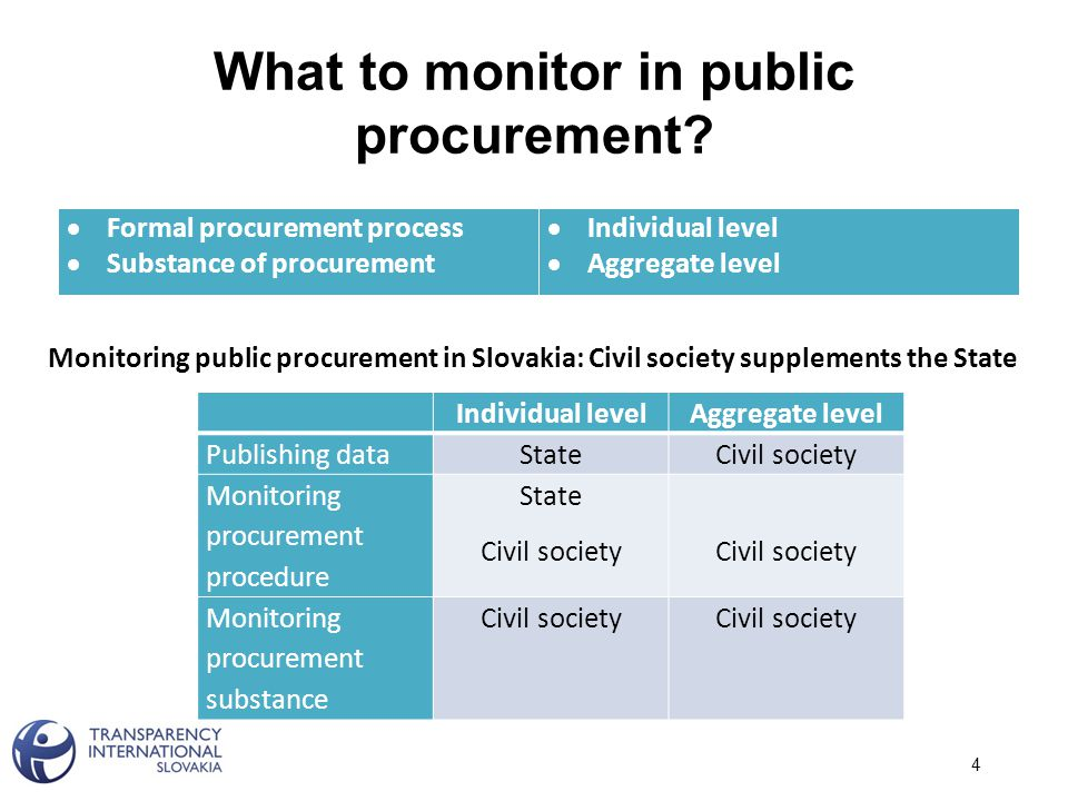 What to monitor in public procurement.