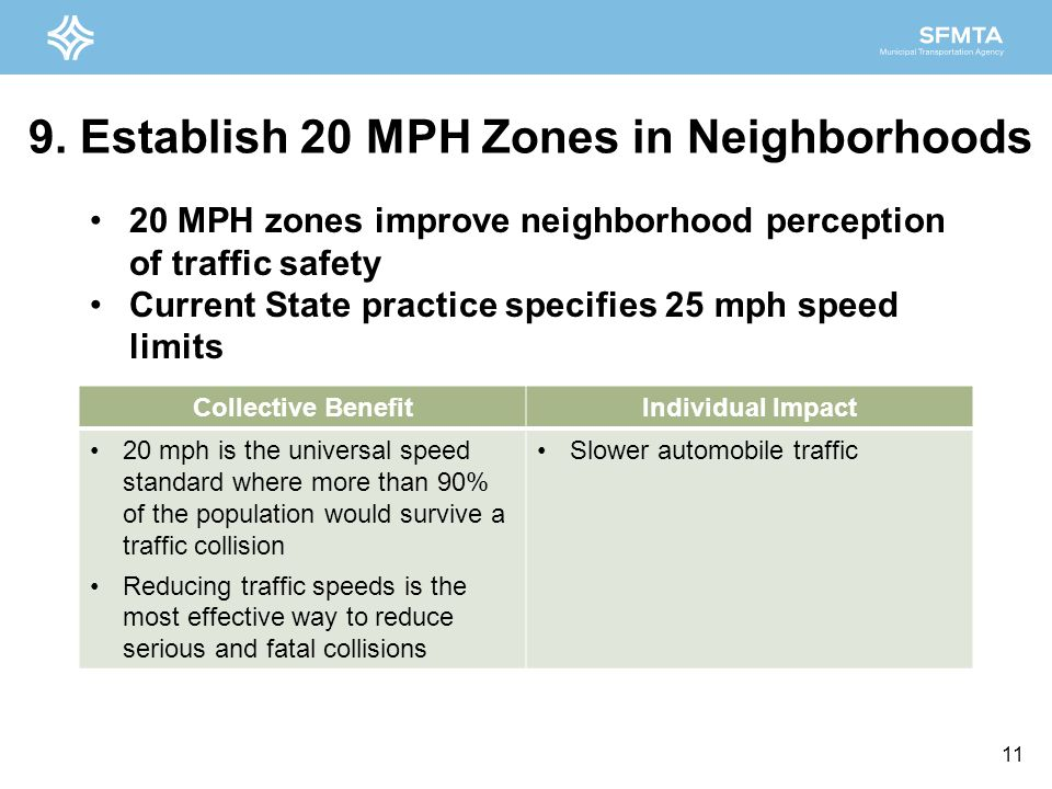 9. Establish 20 MPH Zones in Neighborhoods Collective BenefitIndividual Impact 20 mph is the universal speed standard where more than 90% of the popul