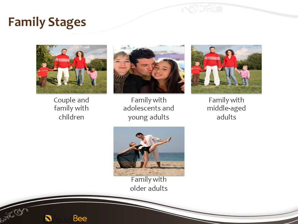 Couple and family with children Family with adolescents and young adults Family with middle-aged adults Family with older adults Family Stages