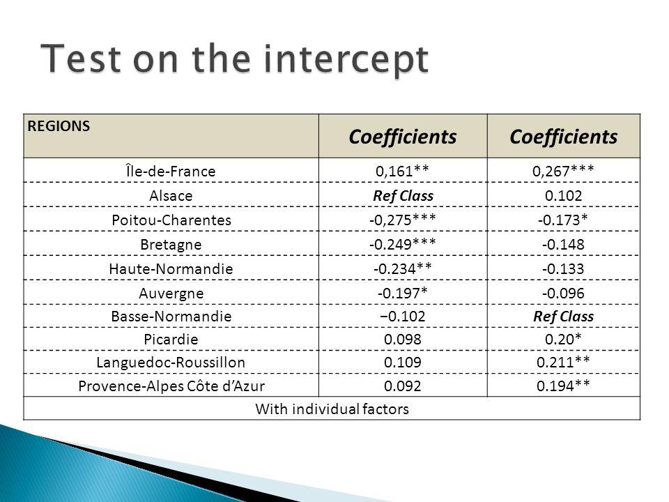 REGIONS Coefficients Île-de-France0,161**0,267*** AlsaceRef Class0.102 Poitou-Charentes-0,275***-0.173* Bretagne-0.249***-0.148 Haute-Normandie-0.234**-0.133 Auvergne-0.197*-0.096 Basse-Normandie−0.102Ref Class Picardie0.0980.20* Languedoc-Roussillon0.1090.211** Provence-Alpes Côte d'Azur0.0920.194** With individual factors