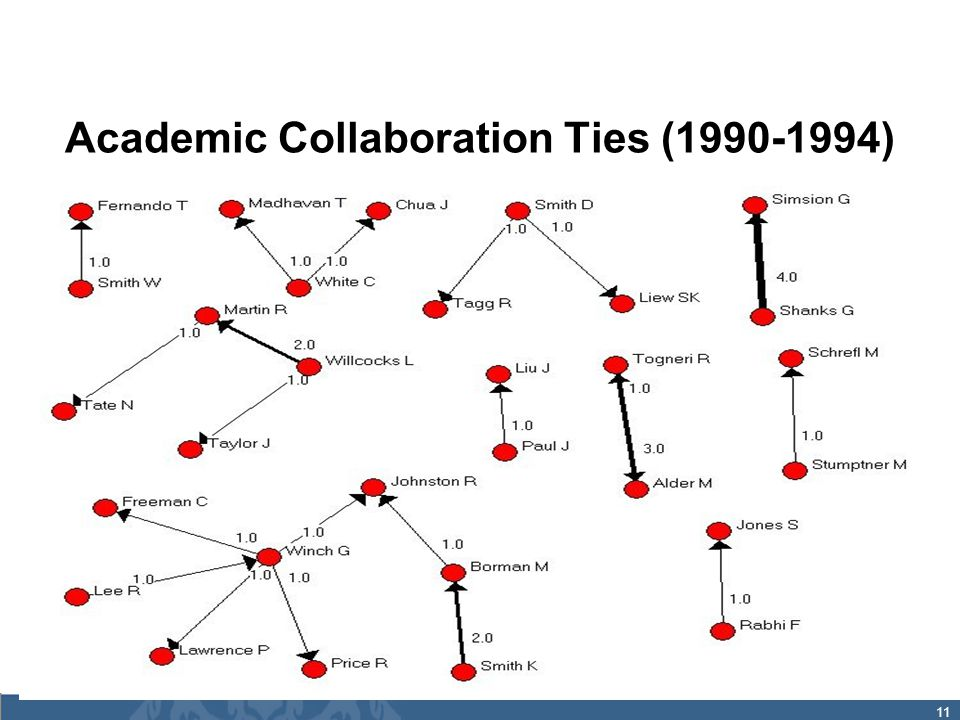 11 Academic Collaboration Ties (1990-1994)
