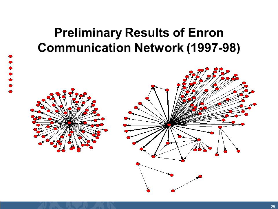 25 Preliminary Results of Enron Communication Network (1997-98)
