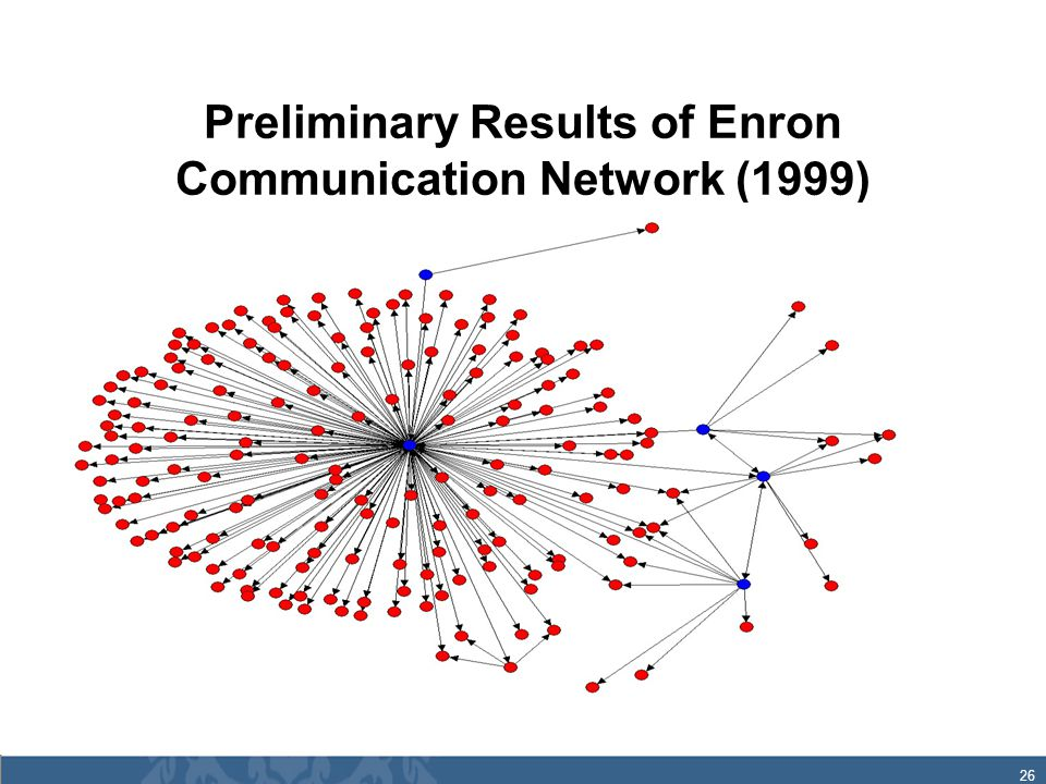 26 Preliminary Results of Enron Communication Network (1999)