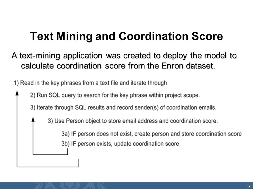 35 Text Mining and Coordination Score A text-mining application was created to deploy the model to calculate coordination score from the Enron dataset.