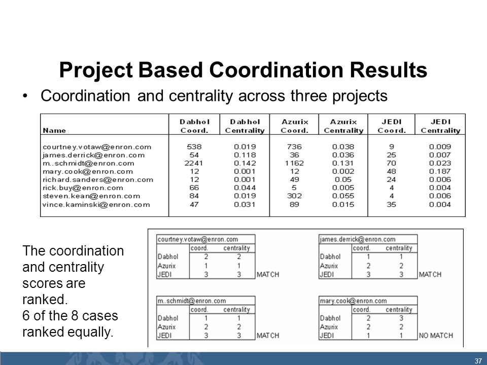 37 Project Based Coordination Results Coordination and centrality across three projects The coordination and centrality scores are ranked.