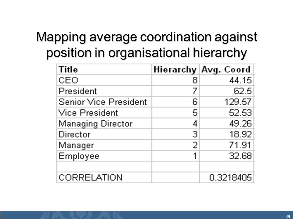 39 Mapping average coordination against position in organisational hierarchy