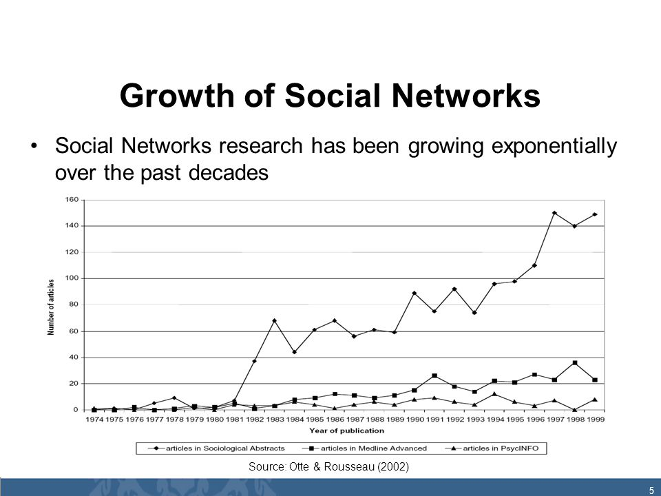 5 Growth of Social Networks Social Networks research has been growing exponentially over the past decades Source: Otte & Rousseau (2002)