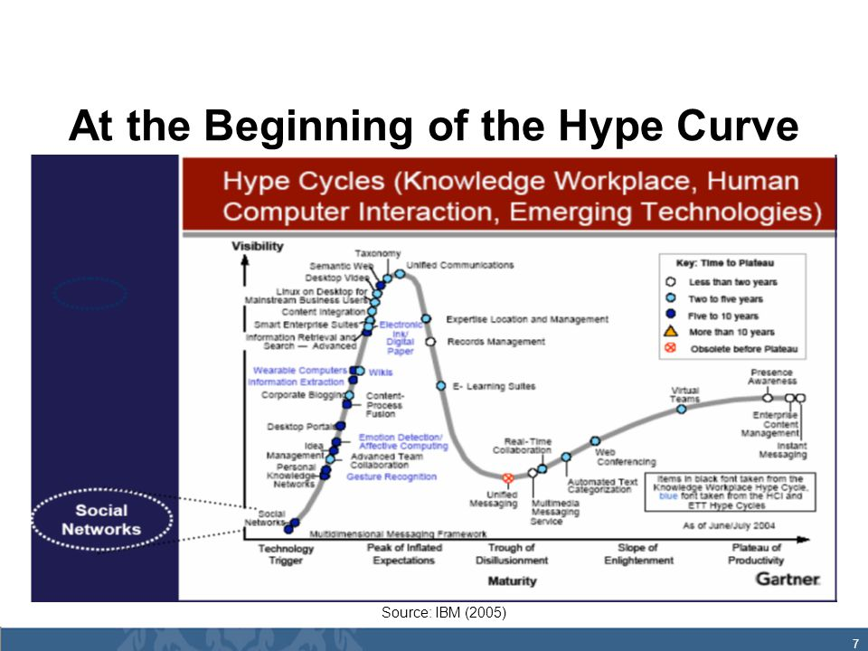 7 At the Beginning of the Hype Curve Source: IBM (2005)