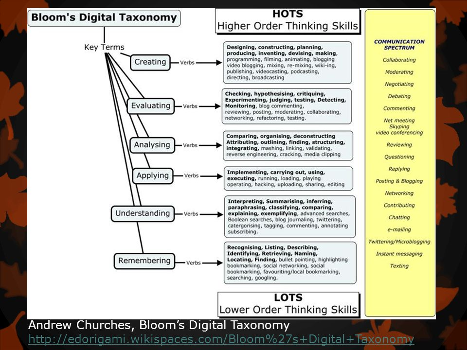 Andrew Churches, Bloom's Digital Taxonomy http://edorigami.wikispaces.com/Bloom%27s+Digital+Taxonomy http://edorigami.wikispaces.com/Bloom%27s+Digital+Taxonomy