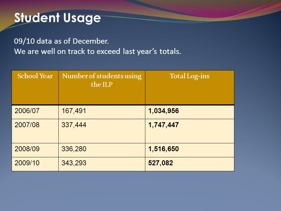 Student Usage 09/10 data as of December. We are well on track to exceed last year's totals. School YearNumber of students using the ILP Total Log-ins