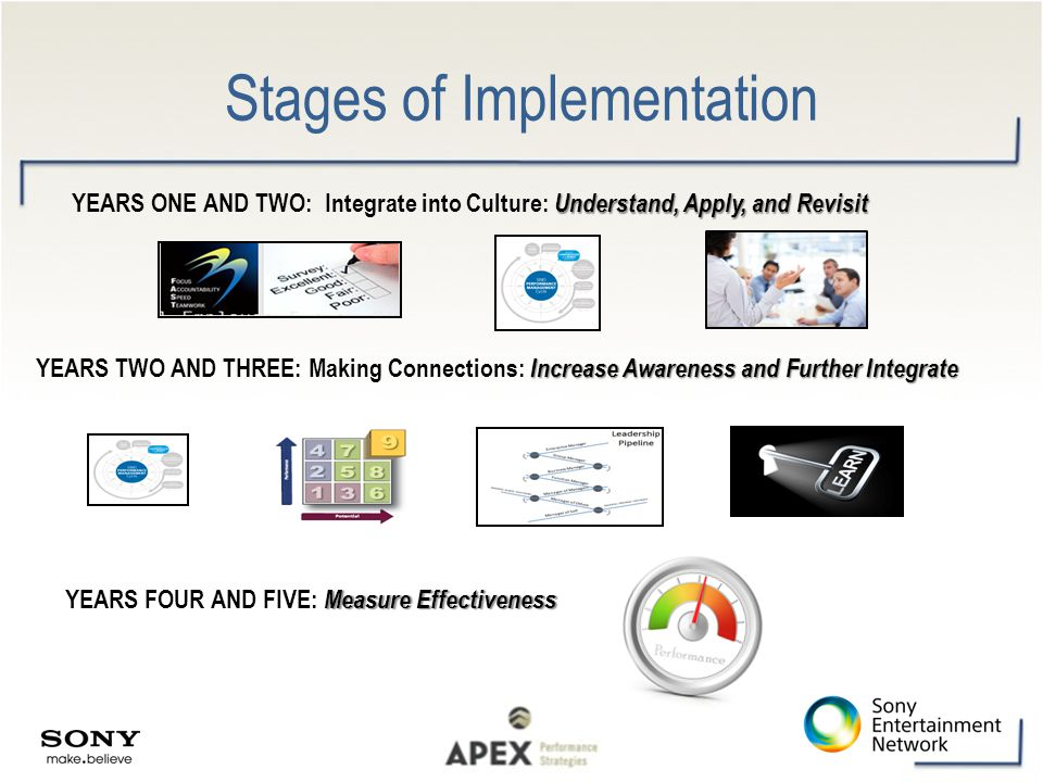 Stages of Implementation Understand, Apply, and Revisit YEARS ONE AND TWO: Integrate into Culture: Understand, Apply, and Revisit Increase Awareness a