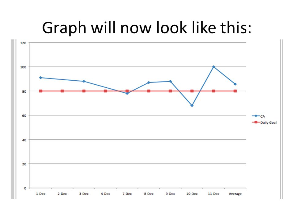 Graph will now look like this: