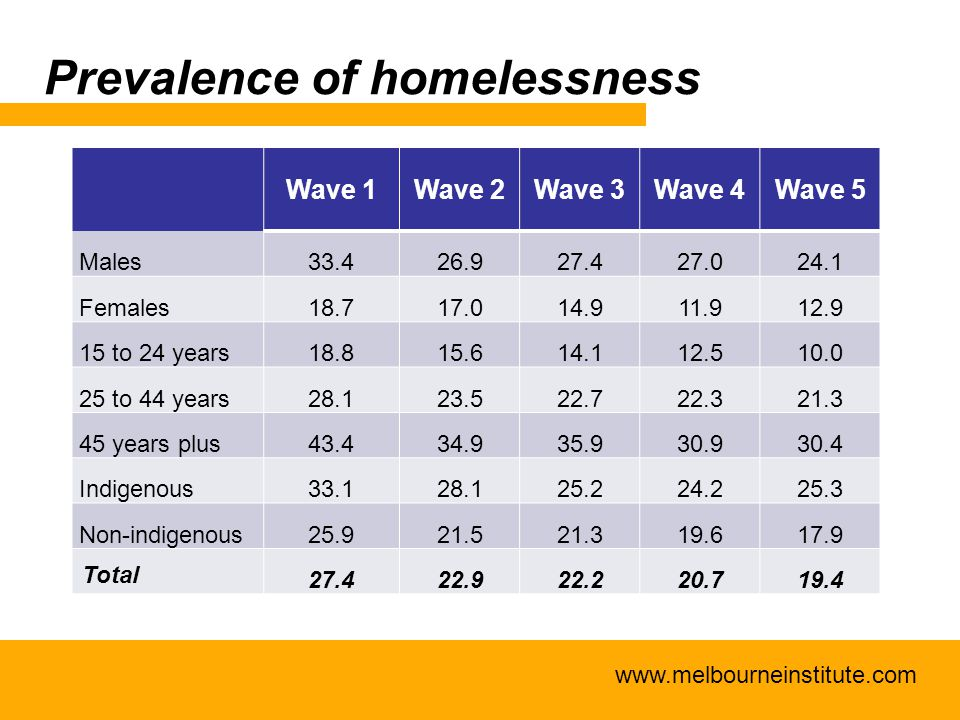 www.melbourneinstitute.com Prevalence of homelessness Wave 1Wave 2Wave 3Wave 4Wave 5 Males33.426.927.427.024.1 Females18.717.014.911.912.9 15 to 24 years18.815.614.112.510.0 25 to 44 years28.123.522.722.321.3 45 years plus43.434.935.930.930.4 Indigenous33.128.125.224.225.3 Non-indigenous25.921.521.319.617.9 Total 27.422.922.220.719.4