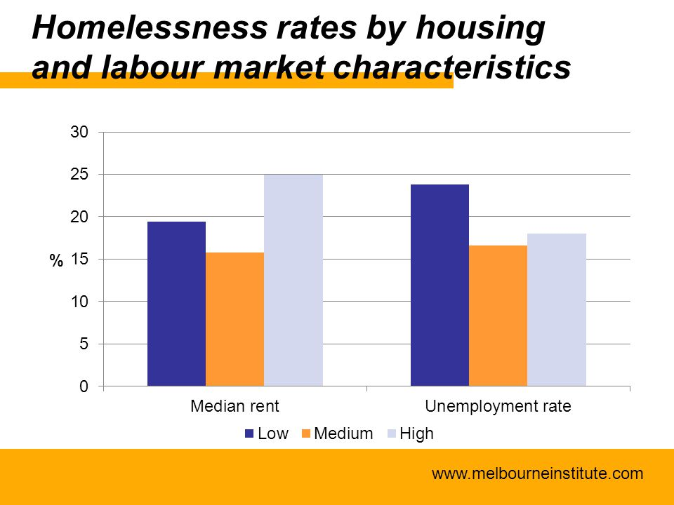 www.melbourneinstitute.com Homelessness rates by housing and labour market characteristics