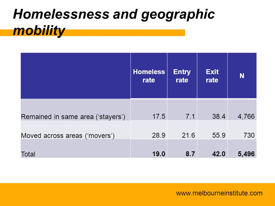 www.melbourneinstitute.com Homelessness and geographic mobility Homeless rate Entry rate Exit rate N Remained in same area ('stayers') 17.57.138.44,76
