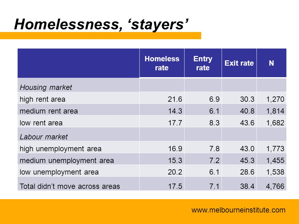 www.melbourneinstitute.com Homelessness, 'stayers' Homeless rate Entry rate Exit rateN Housing market high rent area21.66.930.31,270 medium rent area14.36.140.81,814 low rent area17.78.343.61,682 Labour market high unemployment area16.97.843.01,773 medium unemployment area15.37.245.31,455 low unemployment area20.26.128.61,538 Total didn't move across areas17.57.138.44,766