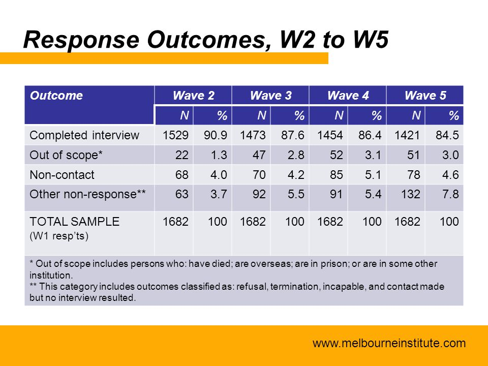 www.melbourneinstitute.com Response Outcomes, W2 to W5 OutcomeWave 2Wave 3Wave 4Wave 5 N%N%N%N% Completed interview152990.9147387.6145486.4142184.5 Out of scope*221.3472.8523.1513.0 Non-contact684.0704.2855.1784.6 Other non-response**633.7925.5915.41327.8 TOTAL SAMPLE (W1 resp'ts) 1682100168210016821001682100 * Out of scope includes persons who: have died; are overseas; are in prison; or are in some other institution.