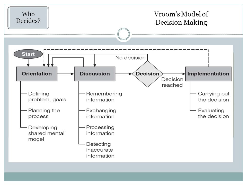 Vroom's Model of Decision Making Functional Perspective Who Decides.