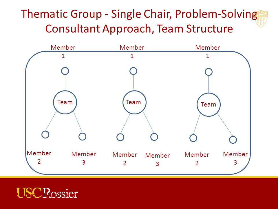 Thematic Group - Single Chair, Problem-Solving Consultant Approach, Team Structure Team Member 2 Member 3 Member 2 Member 2 Member 3 Member 3 Member 1 Member 1 Member 1 Product = Report with single-author and joint author sections, main target is school, District, or organization, may include supplemental material such as Powerpoints