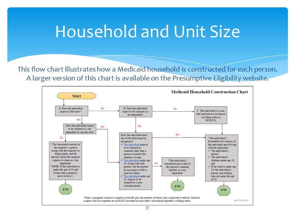 37 Household and Unit Size This flow chart illustrates how a Medicaid household is constructed for each person.