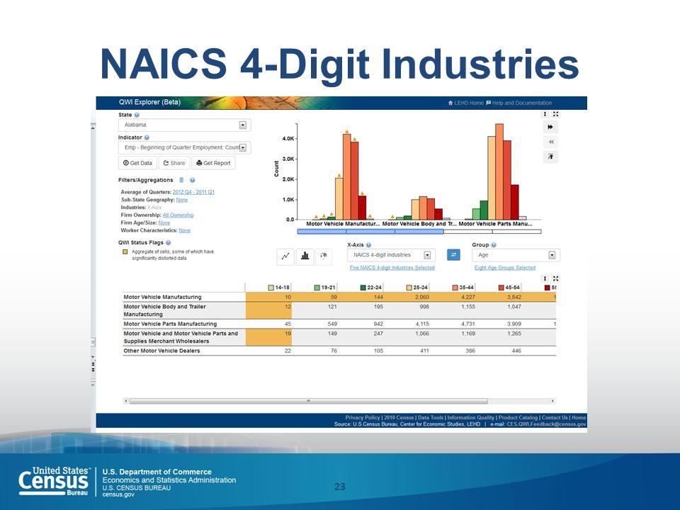 NAICS 4-Digit Industries 23