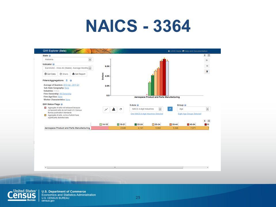 NAICS - 3364 25