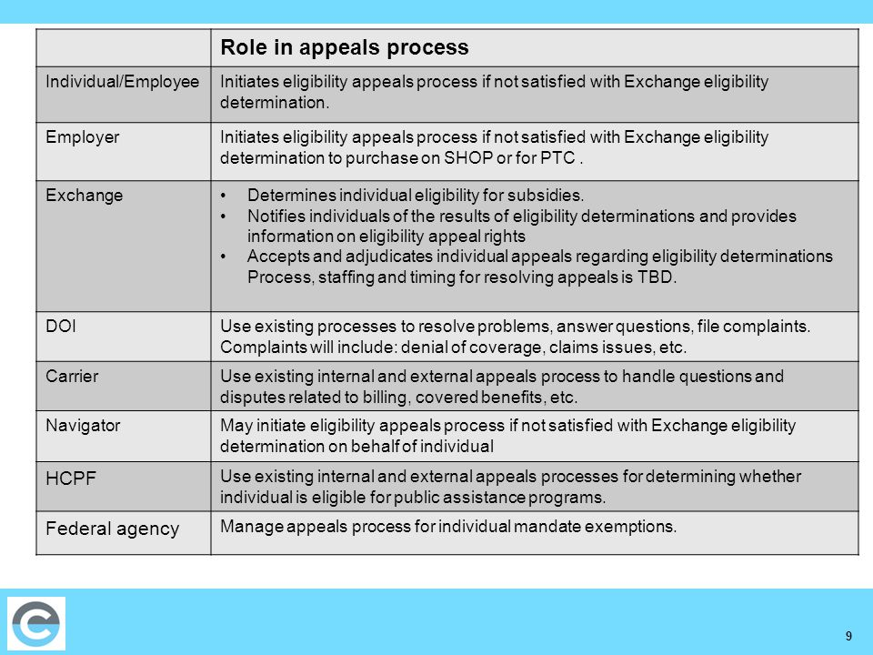 9 Role in appeals process Individual/EmployeeInitiates eligibility appeals process if not satisfied with Exchange eligibility determination.
