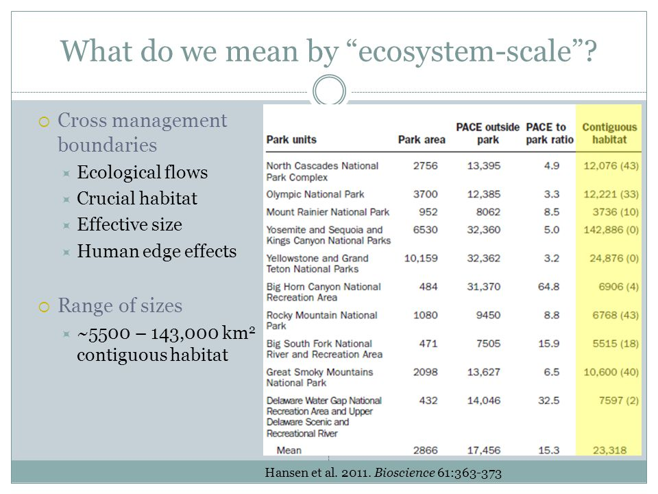 "What do we mean by ""ecosystem-scale""?  Cross management boundaries  Ecological flows  Crucial habitat  Effective size  Human edge effects  Range"