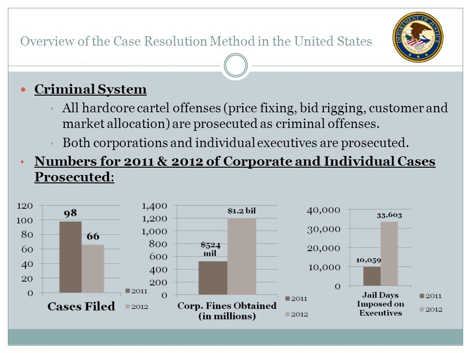Overview of the Case Resolution Method in the United States Criminal System All hardcore cartel offenses (price fixing, bid rigging, customer and market allocation) are prosecuted as criminal offenses.