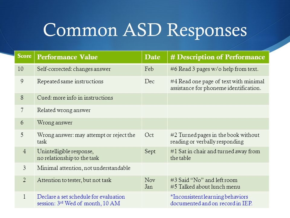 Common ASD Responses Score Performance ValueDate# Description of Performance 10Self-corrected: changes answerFeb#6 Read 3 pages w/o help from text.