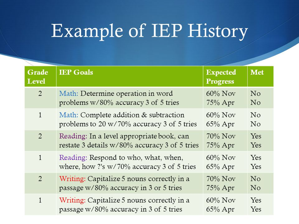 Analysis of IEP History  How can you accurately reassess these goals without using the some materials as when they were designed.