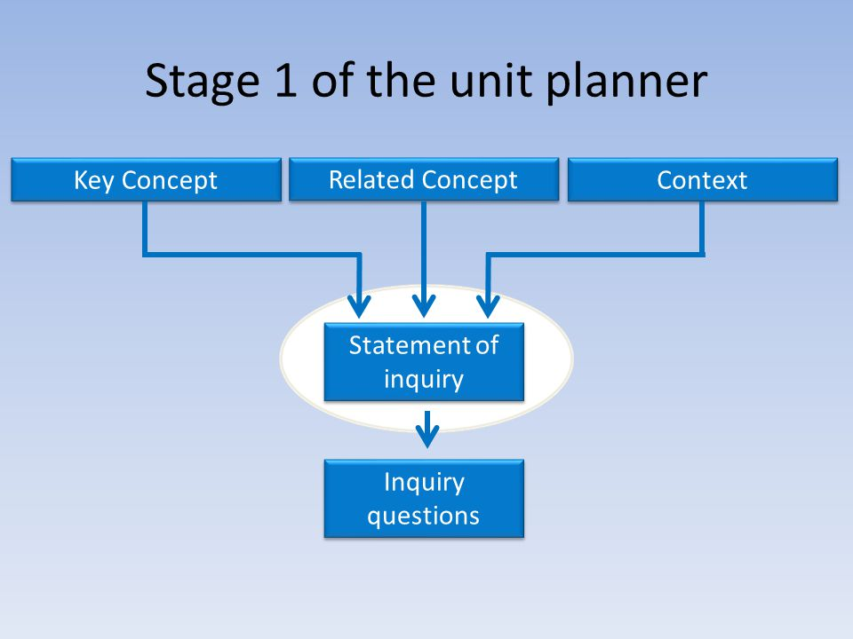 Stage 1 of the unit planner Key Concept Context Statement of inquiry Inquiry questions Related Concept