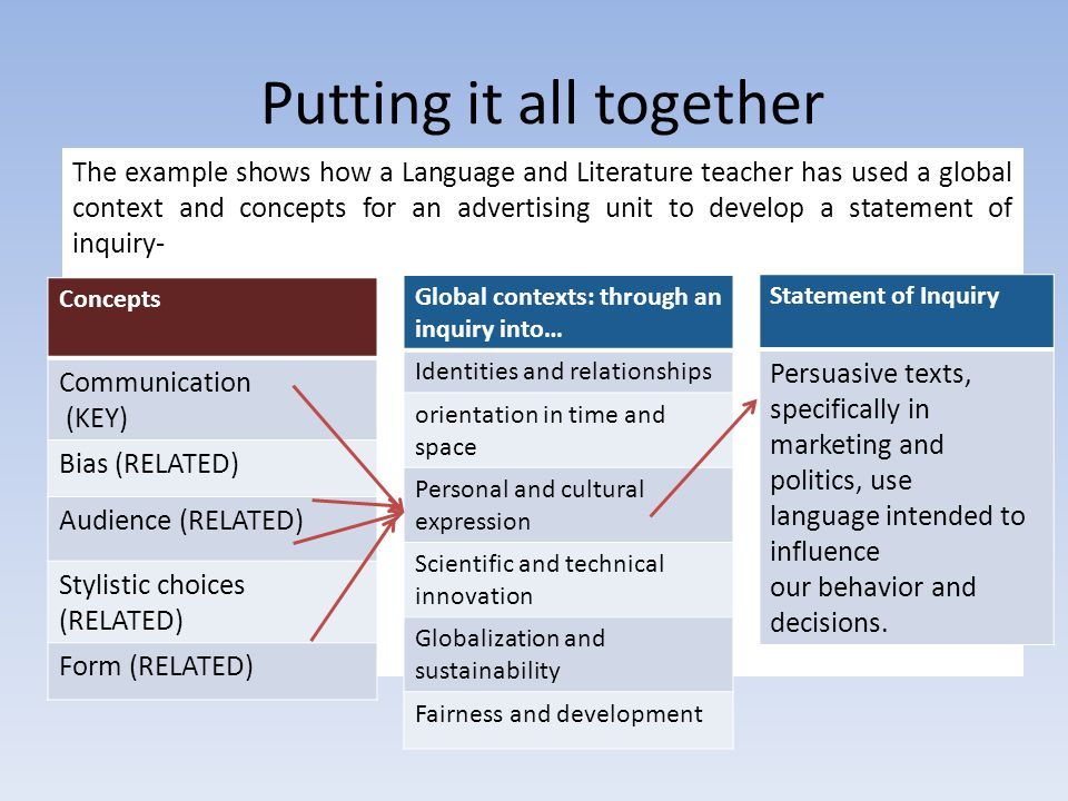 Putting it all together The example shows how a Language and Literature teacher has used a global context and concepts for an advertising unit to deve