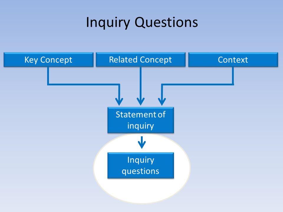 Inquiry Questions Key Concept Context Statement of inquiry Inquiry questions Related Concept