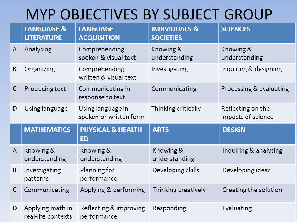 MYP OBJECTIVES BY SUBJECT GROUP LANGUAGE & LITERATURE LANGUAGE ACQUISITION INDIVIDUALS & SOCIETIES SCIENCES AAnalysingComprehending spoken & visual te
