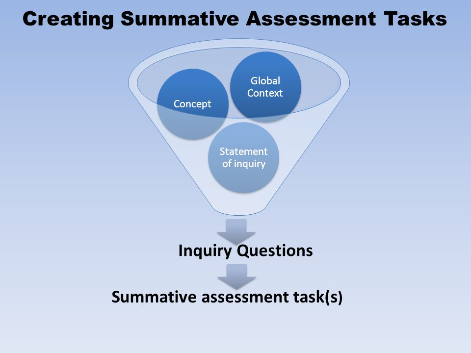 Inquiry Questions Statement of inquiry Concept Global Context Creating Summative Assessment Tasks Summative assessment task(s )