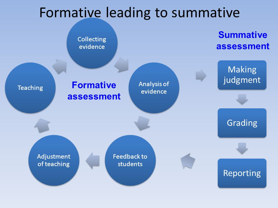 Collecting evidence Analysis of evidence Feedback to students Adjustment of teaching Teaching Formative assessment Making judgment GradingReporting Su